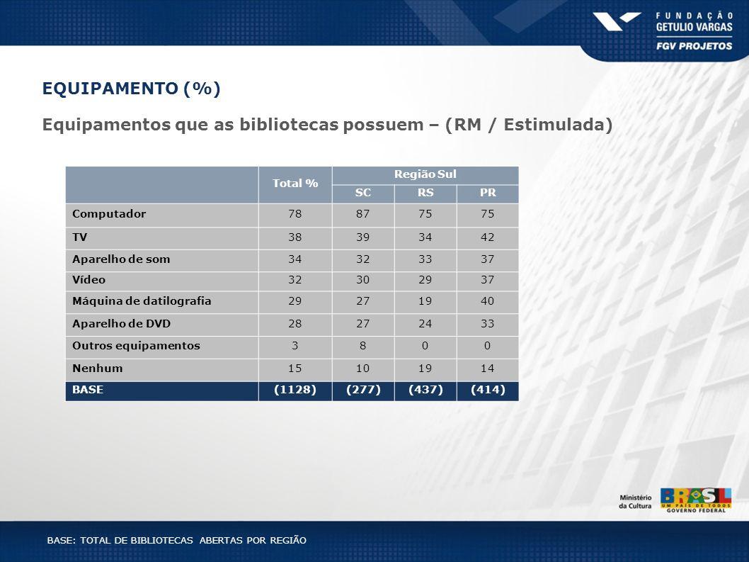 BASE: TOTAL DE BIBLIOTECAS ABERTAS POR REGIÃO Total % Região Sul SCRSPR Computador788775 TV38393442 Aparelho de som34323337 Vídeo32302937 Máquina de d