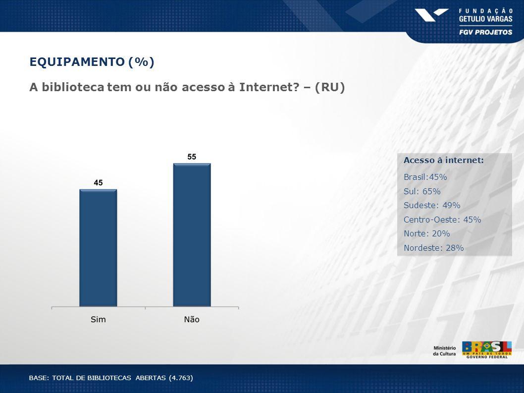 EQUIPAMENTO (%) A biblioteca tem ou não acesso à Internet? – (RU) Acesso à internet: Brasil:45% Sul: 65% Sudeste: 49% Centro-Oeste: 45% Norte: 20% Nor