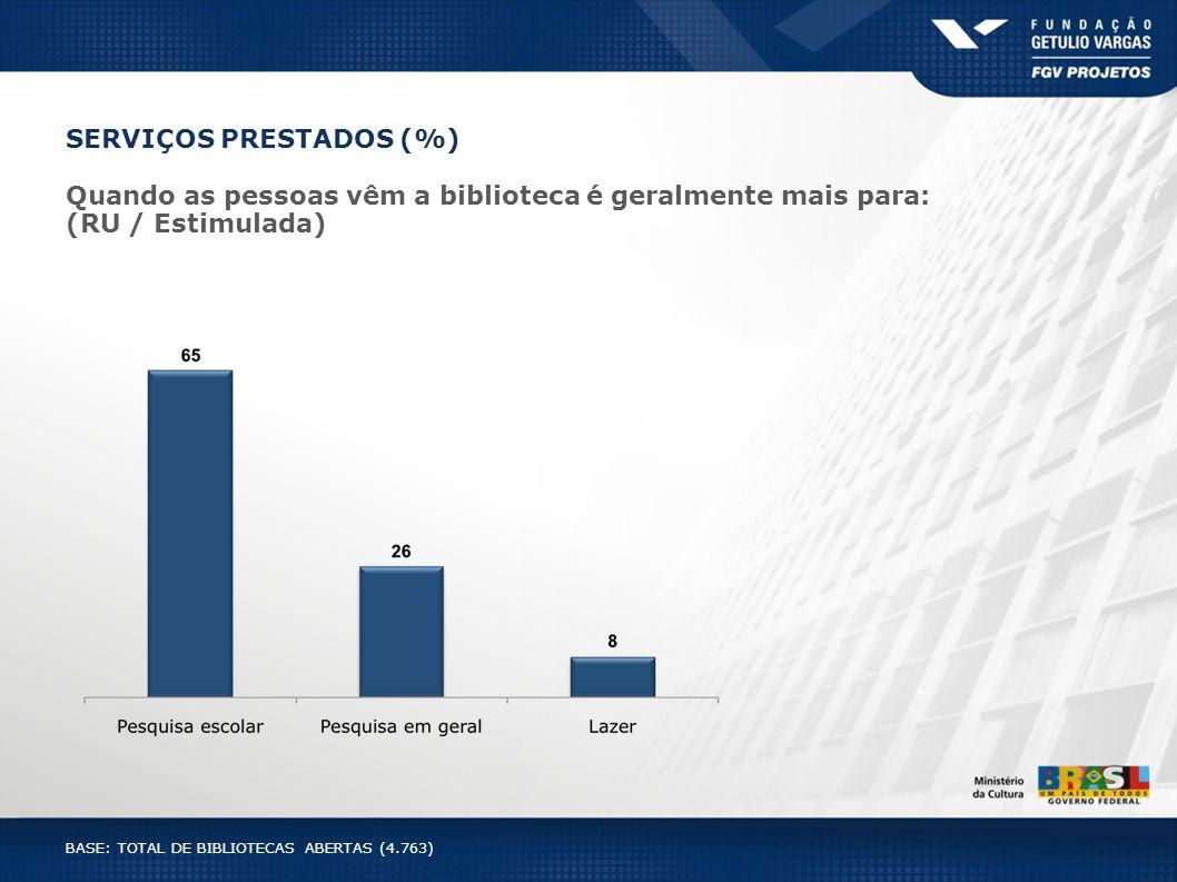 SERVIÇOS PRESTADOS (%) Quando as pessoas vêm a biblioteca é geralmente mais para: (RU / Estimulada) BASE: TOTAL DE BIBLIOTECAS ABERTAS (4.763)