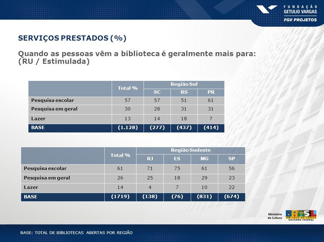 BASE: TOTAL DE BIBLIOTECAS ABERTAS POR REGIÃO Total % Região Sul SCRSPR Pesquisa escolar57 5161 Pesquisa em geral302831 Lazer1314187 BASE(1.128)(277)(