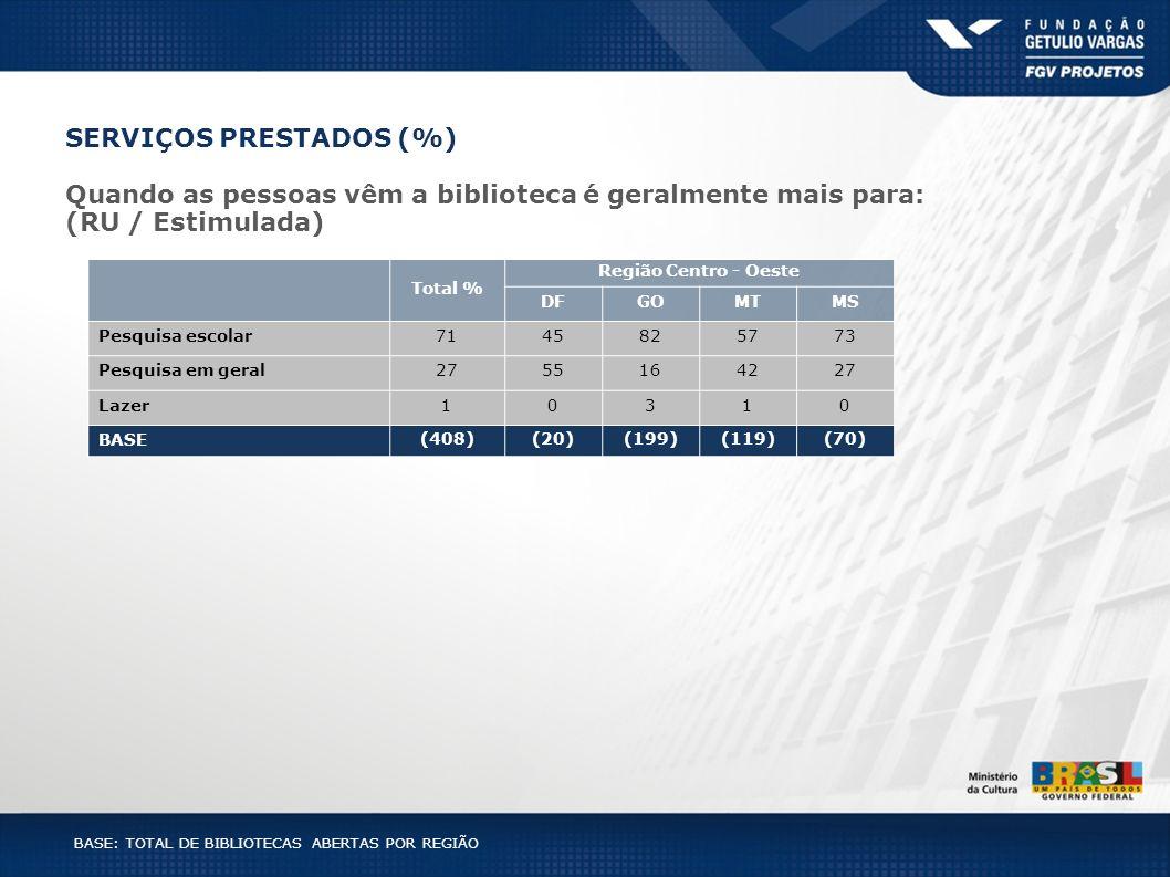 BASE: TOTAL DE BIBLIOTECAS ABERTAS POR REGIÃO Total % Região Centro - Oeste DFGOMTMS Pesquisa escolar7145825773 Pesquisa em geral2755164227 Lazer10310