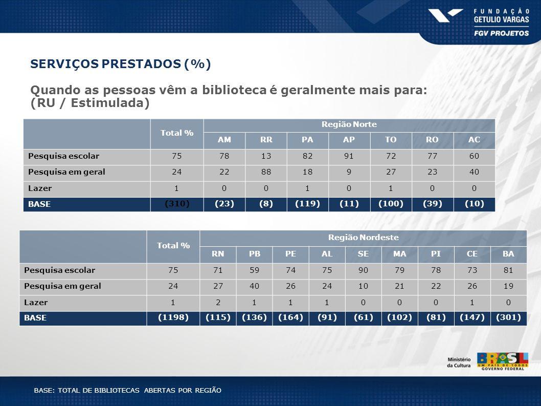 Total % Região Norte AMRRPAAPTOROAC Pesquisa escolar7578138291727760 Pesquisa em geral242288189272340 Lazer10010100 BASE (310)(23)(8)(119)(11)(100)(39