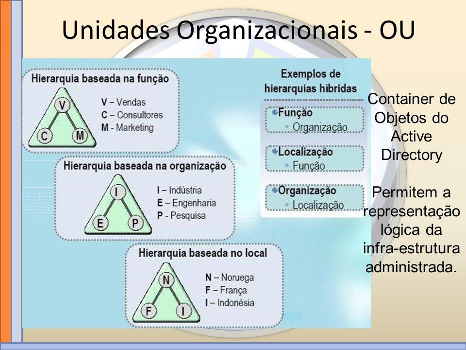 Container de Objetos do Active Directory Permitem a representação lógica da infra-estrutura administrada. Unidades Organizacionais - OU