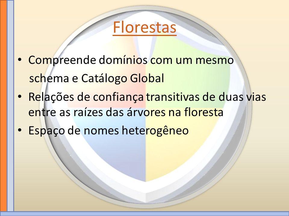 Florestas Compreende domínios com um mesmo schema e Catálogo Global Relações de confiança transitivas de duas vias entre as raízes das árvores na flor