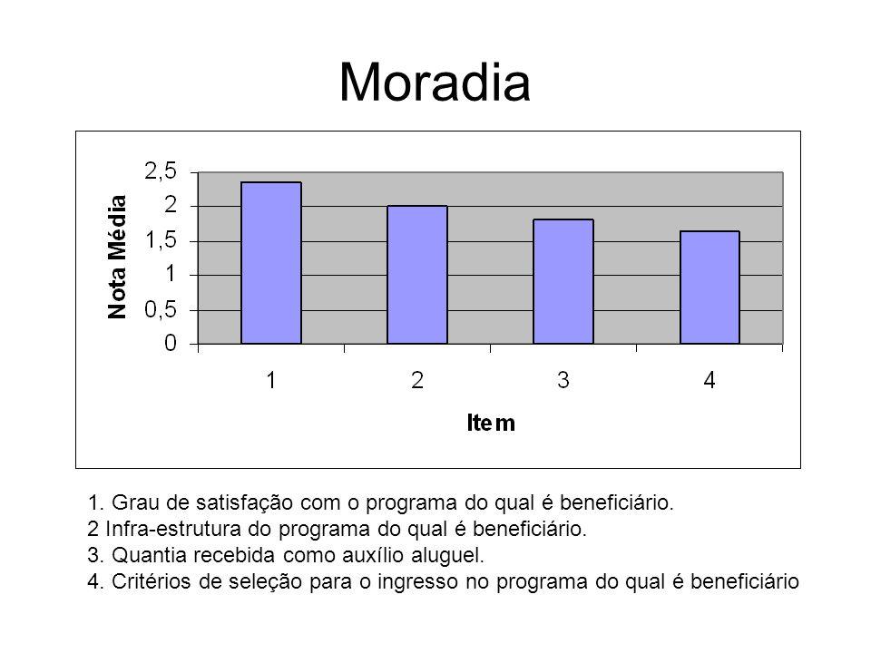 Moradia 1. Grau de satisfação com o programa do qual é beneficiário. 2 Infra-estrutura do programa do qual é beneficiário. 3. Quantia recebida como au