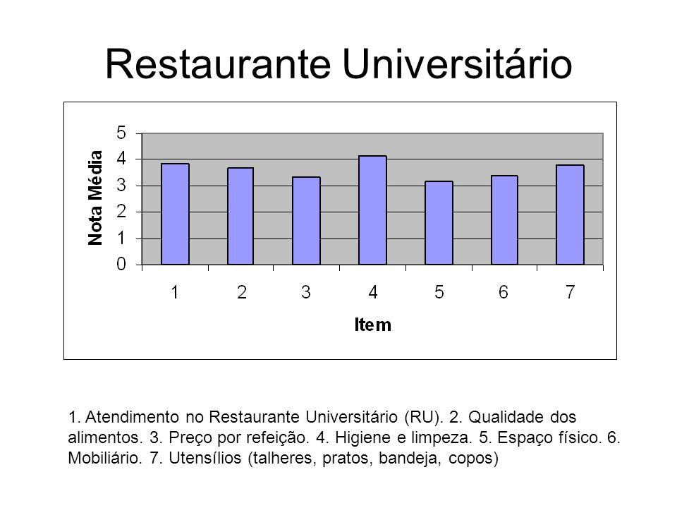 Restaurante Universitário 1. Atendimento no Restaurante Universitário (RU). 2. Qualidade dos alimentos. 3. Preço por refeição. 4. Higiene e limpeza. 5