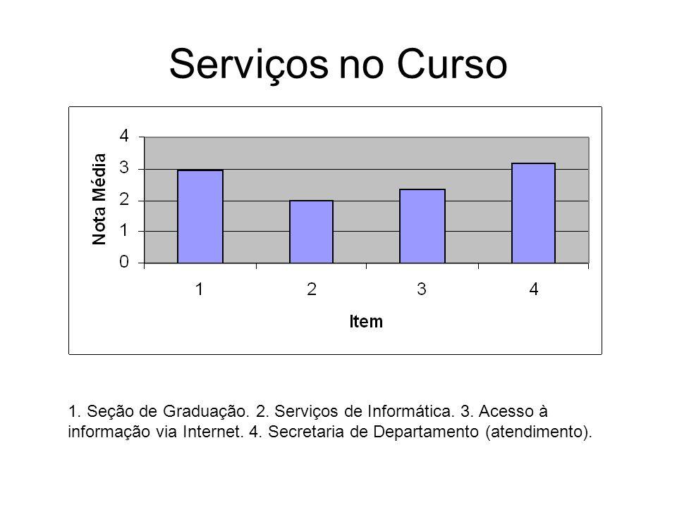 Serviços no Curso 1. Seção de Graduação. 2. Serviços de Informática. 3. Acesso à informação via Internet. 4. Secretaria de Departamento (atendimento).