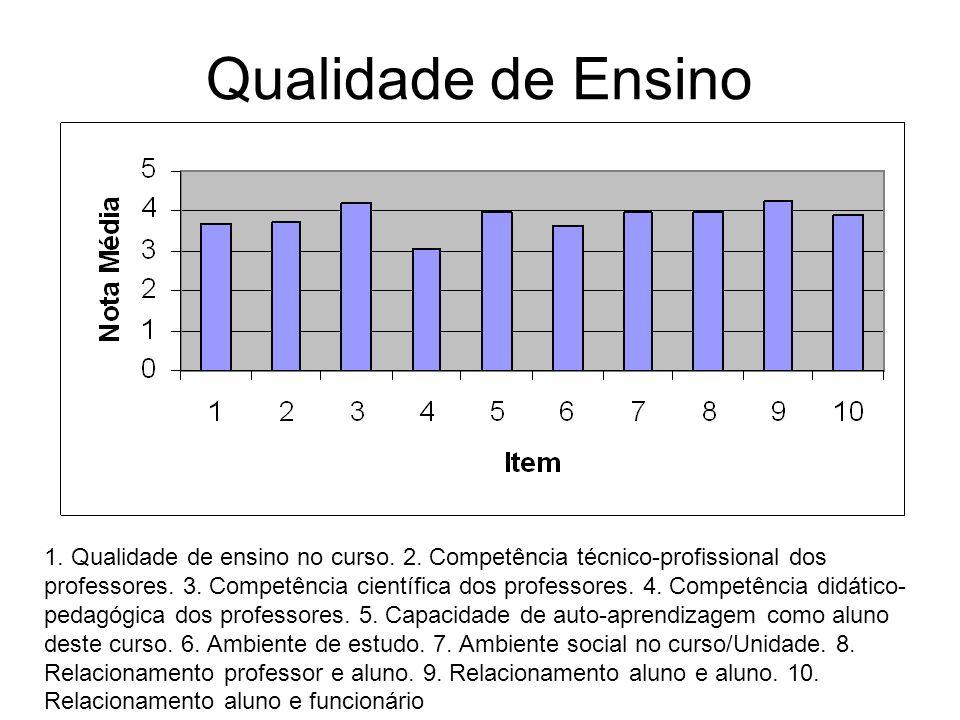 Qualidade de Ensino 1. Qualidade de ensino no curso. 2. Competência técnico-profissional dos professores. 3. Competência científica dos professores. 4