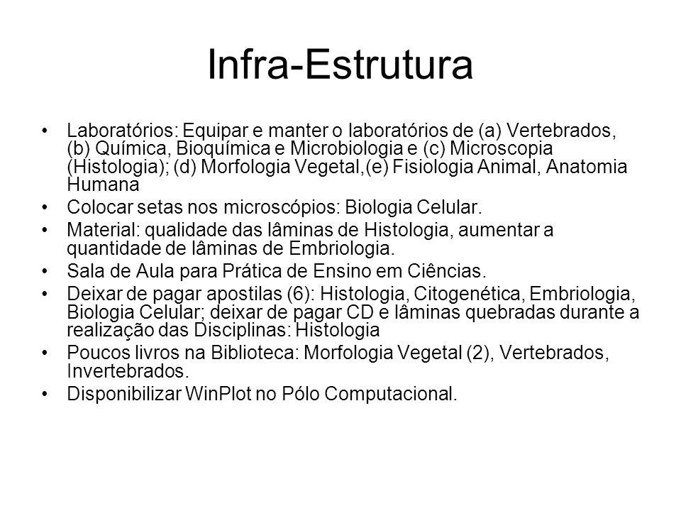Infra-Estrutura Laboratórios: Equipar e manter o laboratórios de (a) Vertebrados, (b) Química, Bioquímica e Microbiologia e (c) Microscopia (Histologi