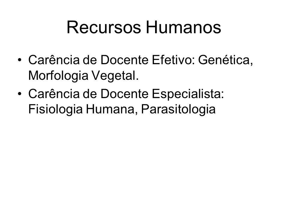 Recursos Humanos Carência de Docente Efetivo: Genética, Morfologia Vegetal. Carência de Docente Especialista: Fisiologia Humana, Parasitologia