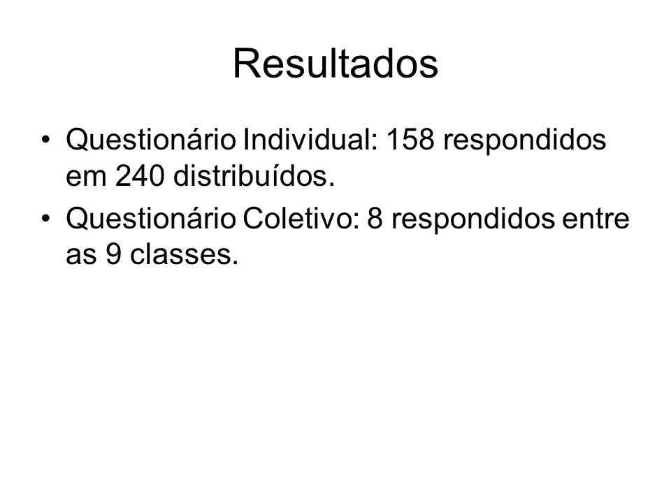 Resultados Questionário Individual: 158 respondidos em 240 distribuídos. Questionário Coletivo: 8 respondidos entre as 9 classes.