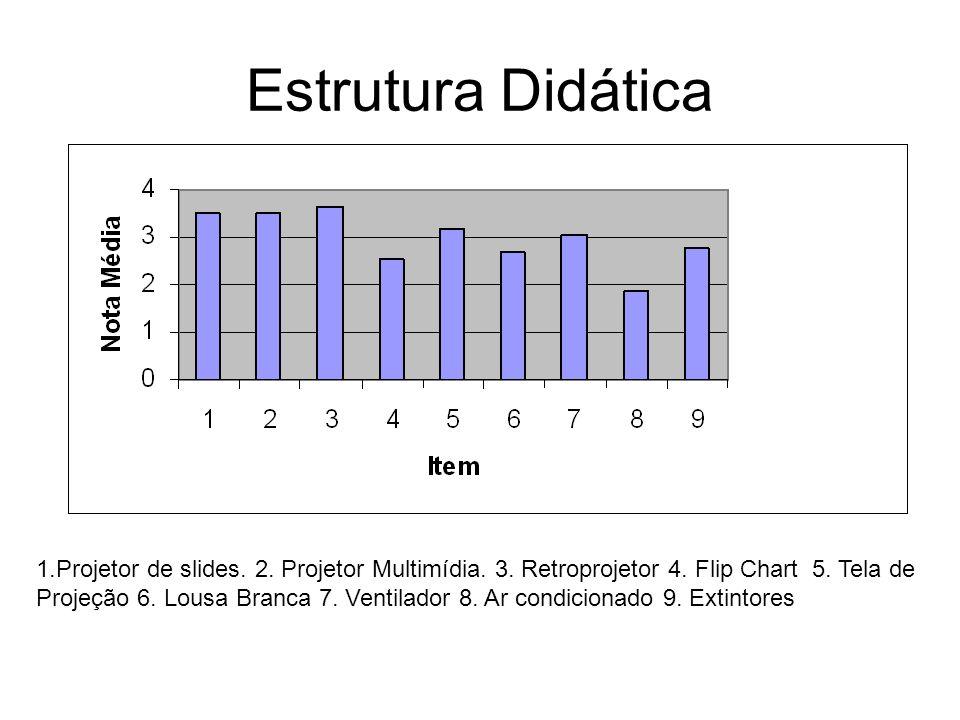 Estrutura Didática 1.Projetor de slides. 2. Projetor Multimídia. 3. Retroprojetor 4. Flip Chart 5. Tela de Projeção 6. Lousa Branca 7. Ventilador 8. A