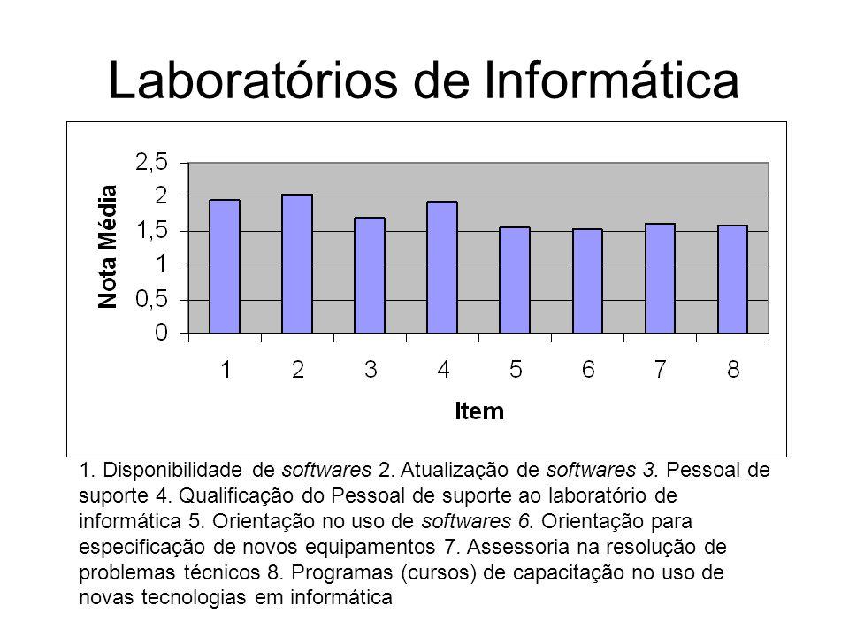 Laboratórios de Informática 1. Disponibilidade de softwares 2. Atualização de softwares 3. Pessoal de suporte 4. Qualificação do Pessoal de suporte ao