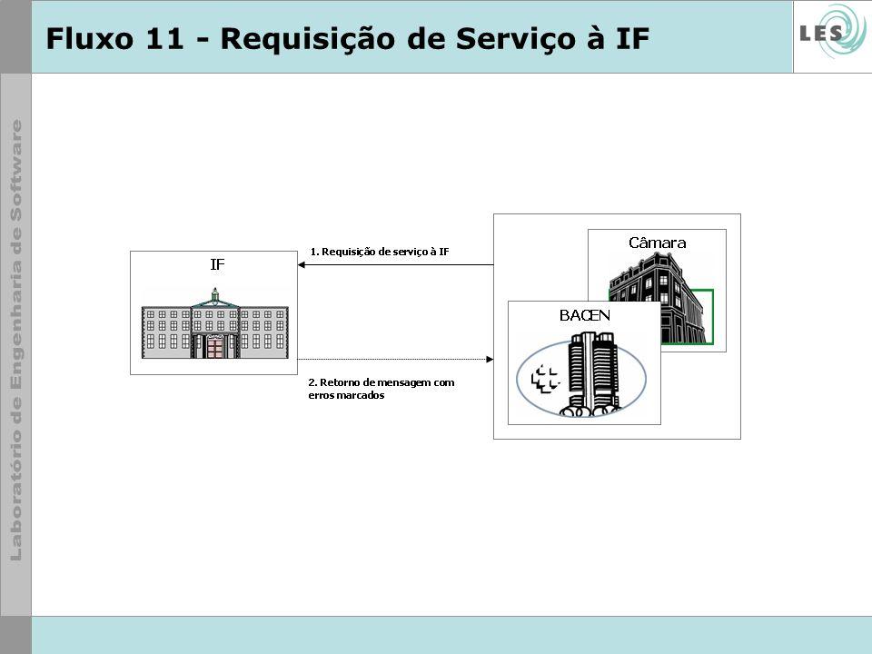 Fluxo 11 - Requisição de Serviço à IF