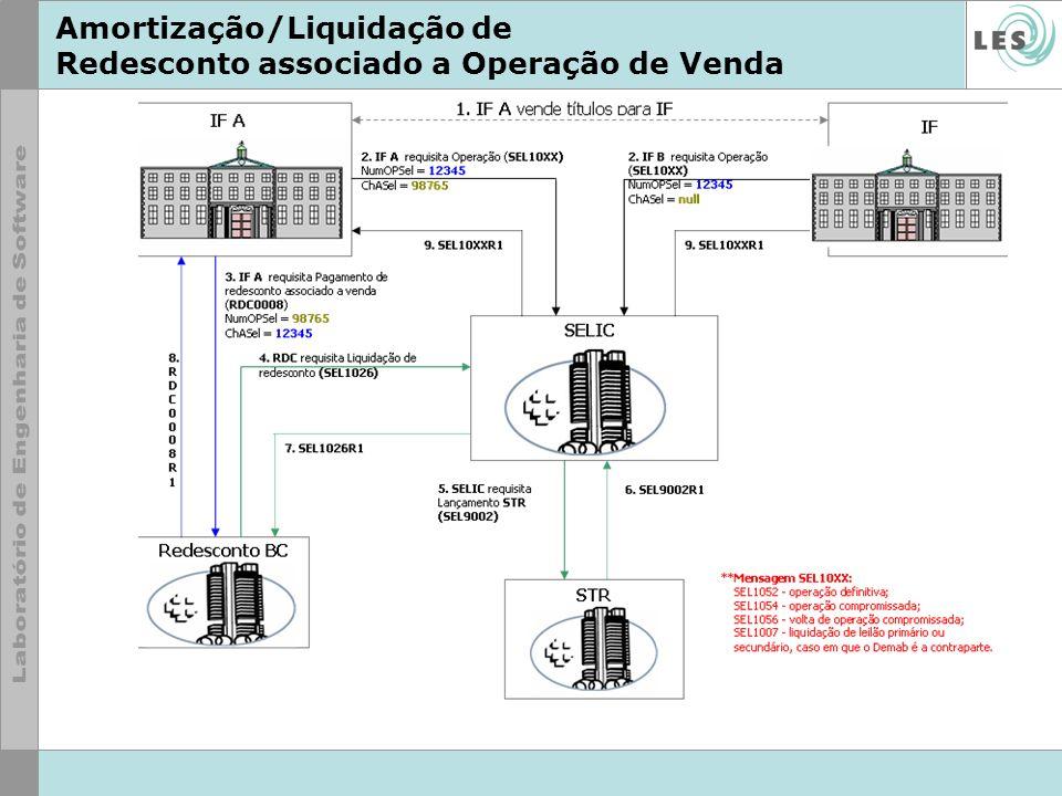 Amortização/Liquidação de Redesconto associado a Operação de Venda