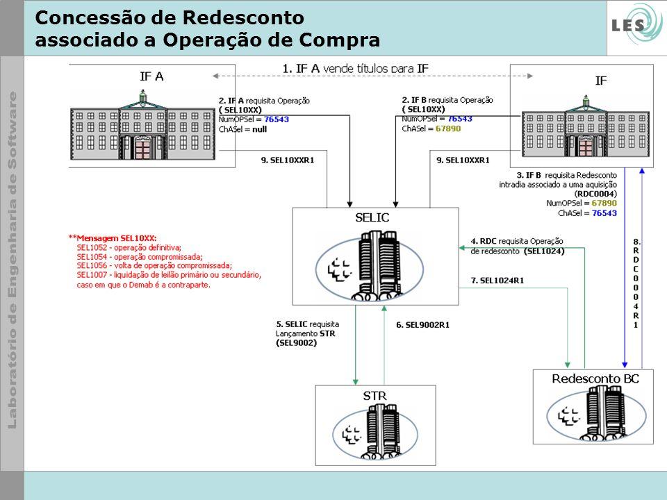 Concessão de Redesconto associado a Operação de Compra