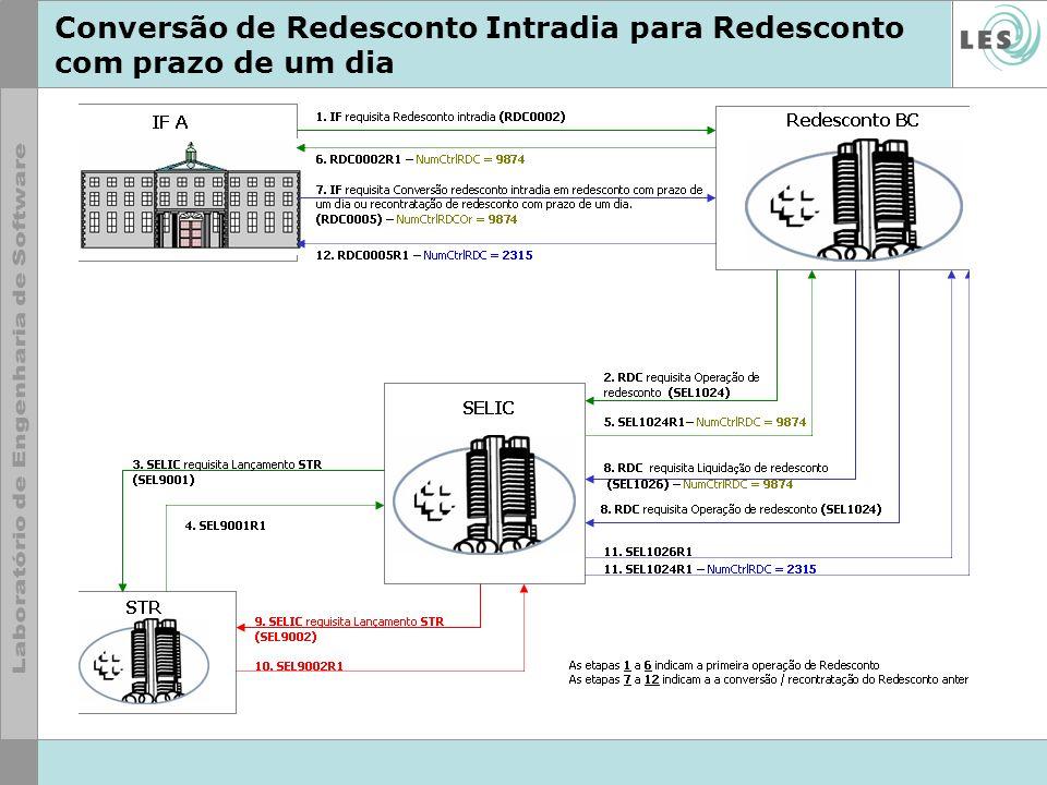 Conversão de Redesconto Intradia para Redesconto com prazo de um dia