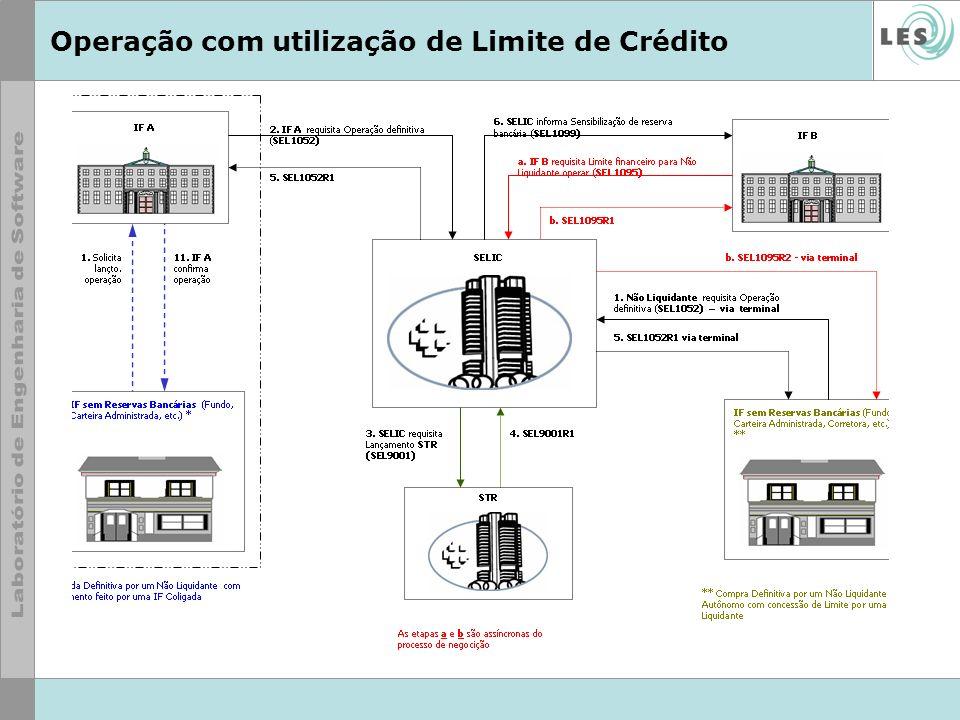 Operação com utilização de Limite de Crédito