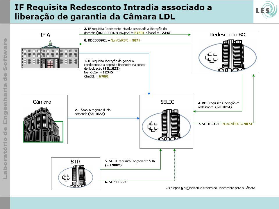 IF Requisita Redesconto Intradia associado a liberação de garantia da Câmara LDL