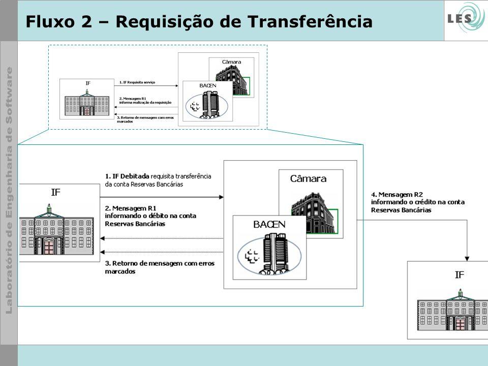 Fluxo 2 – Requisição de Transferência