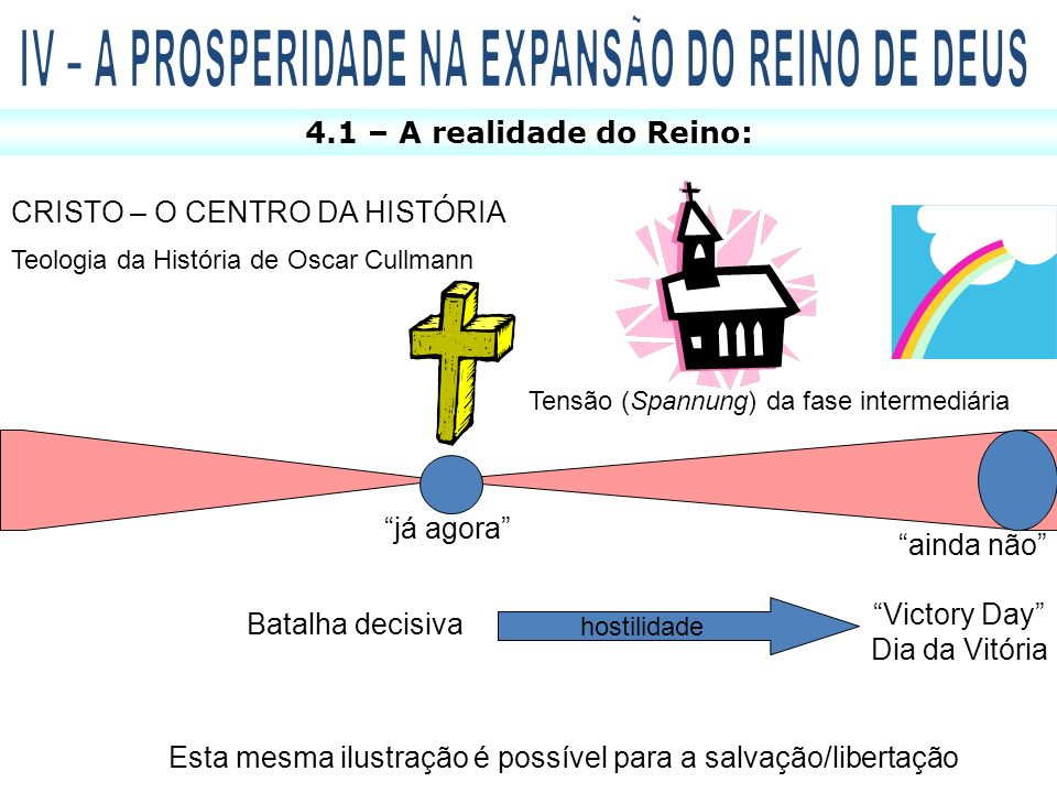 CRISTO – O CENTRO DA HISTÓRIA Teologia da História de Oscar Cullmann Tensão (Spannung) da fase intermediária já agora ainda não Batalha decisiva Victo