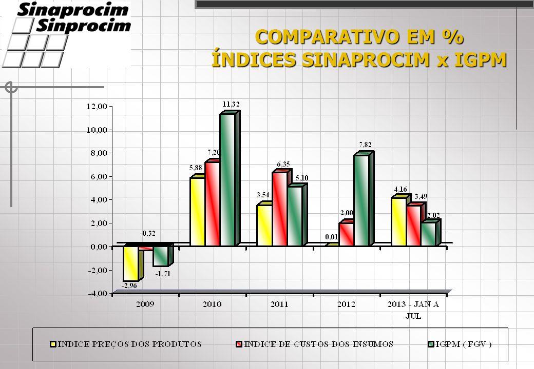 COMPARATIVO INSUMOS EM % JANEIRO DE 2013 À JULHO DE 2013