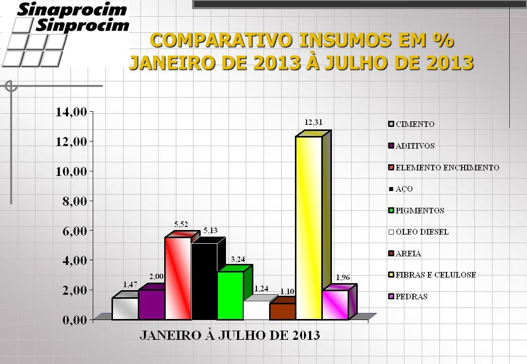 COMPARATIVO PRODUTOS EM % JANEIRO 2013 À JULHO 2013 ACDEFHIJLMNOPQRBkG
