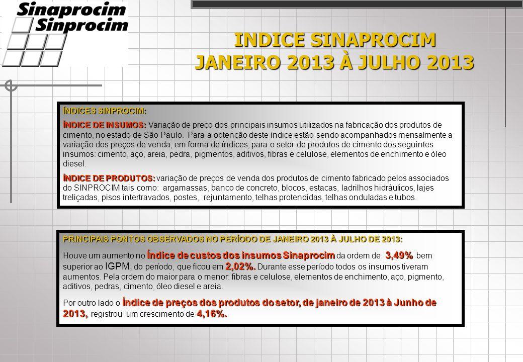 INDICE SINAPROCIM JANEIRO 2013 À JULHO 2013 ÍNDICES SINPROCIM: ÍNDICE DE INSUMOS: ÍNDICE DE INSUMOS: Variação de preço dos principais insumos utilizados na fabricação dos produtos de cimento, no estado de São Paulo.