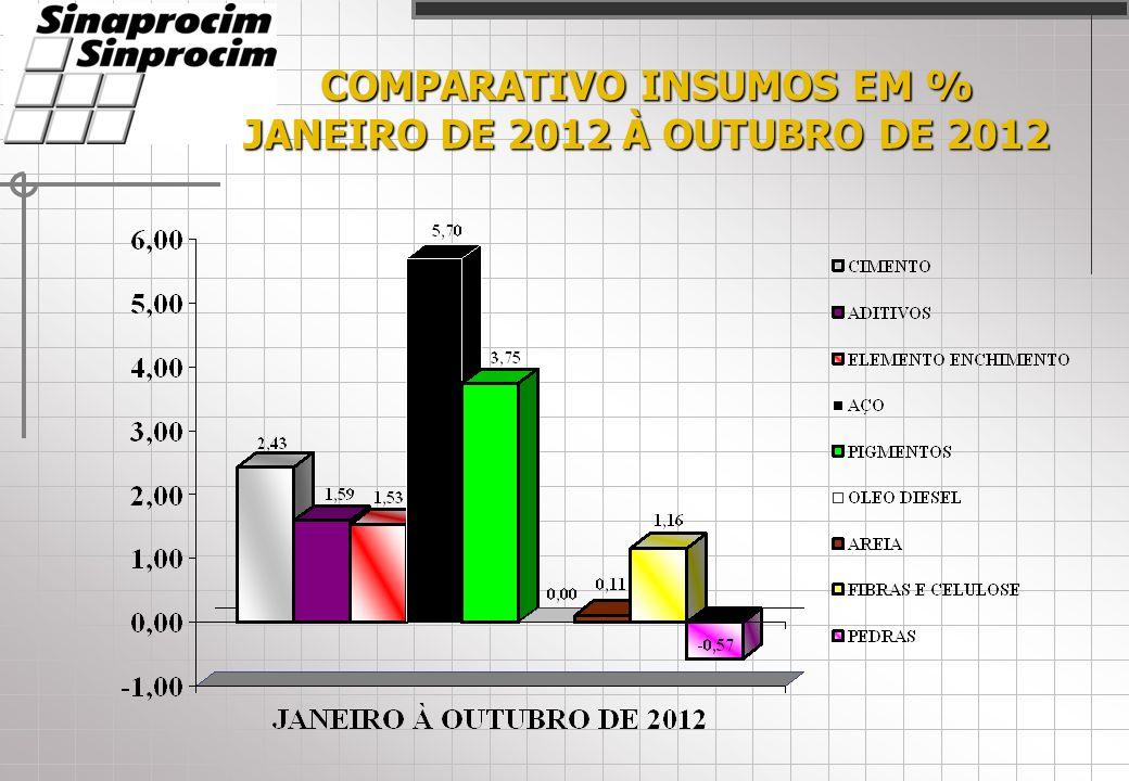 COMPARATIVO INSUMOS EM % JANEIRO DE 2012 À OUTUBRO DE 2012