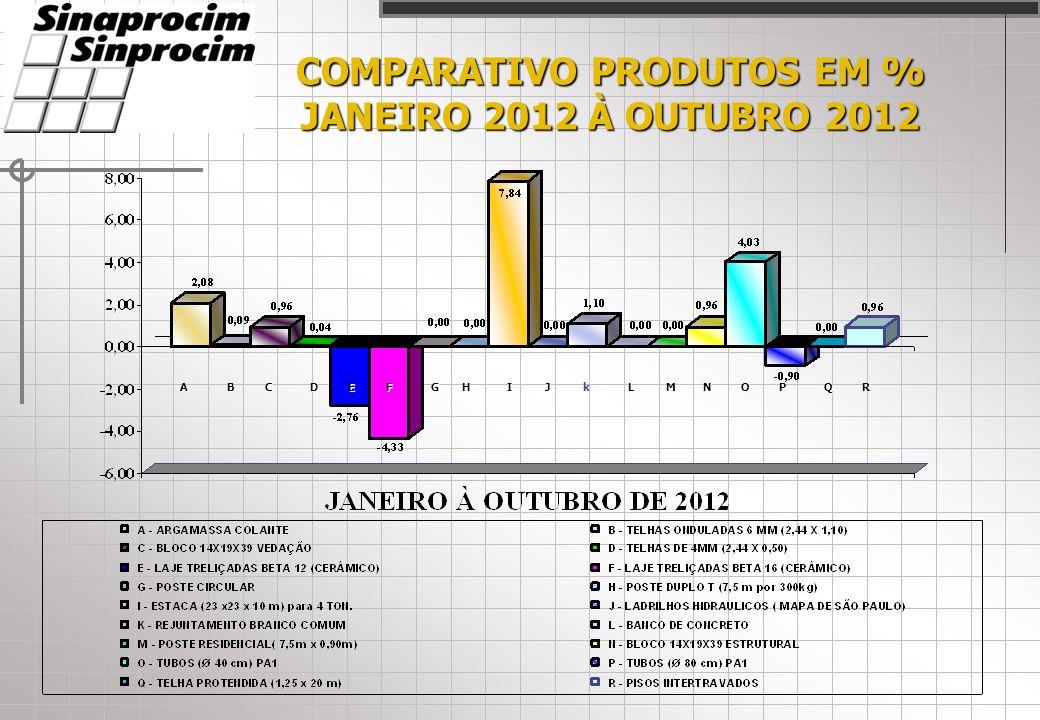 COMPARATIVO PRODUTOS EM % JANEIRO 2012 À OUTUBRO 2012 ACDEFHIJLMNOPQRBkG