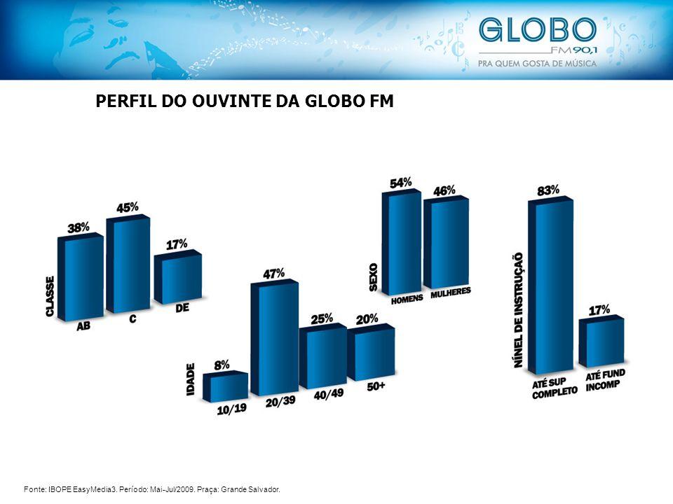 PERFIL DO OUVINTE DA GLOBO FM Fonte: IBOPE EasyMedia3. Período: Mai-Jul/2009. Praça: Grande Salvador.