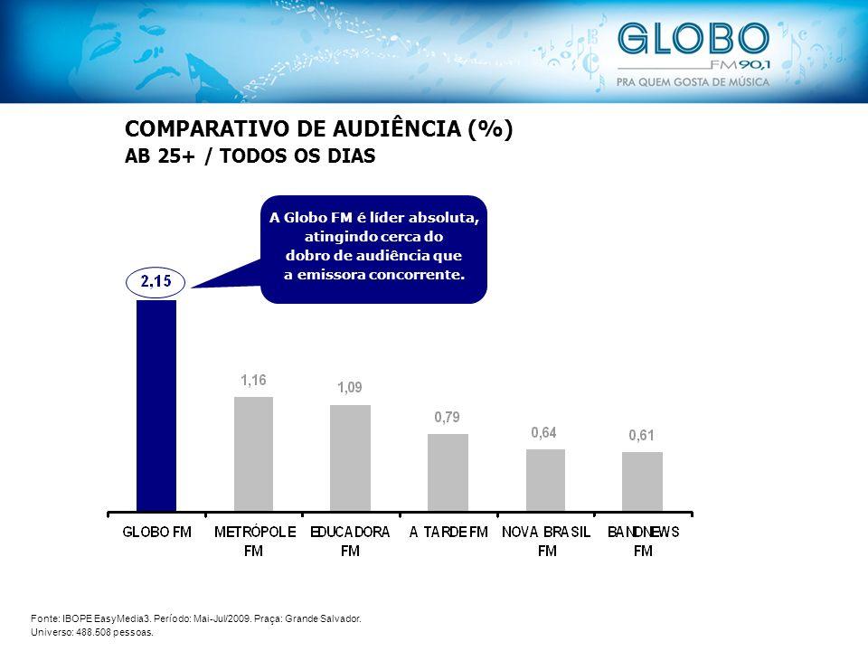 COMPARATIVO DE AUDIÊNCIA (%) AB 25+ / TODOS OS DIAS A Globo FM é líder absoluta, atingindo cerca do dobro de audiência que a emissora concorrente.