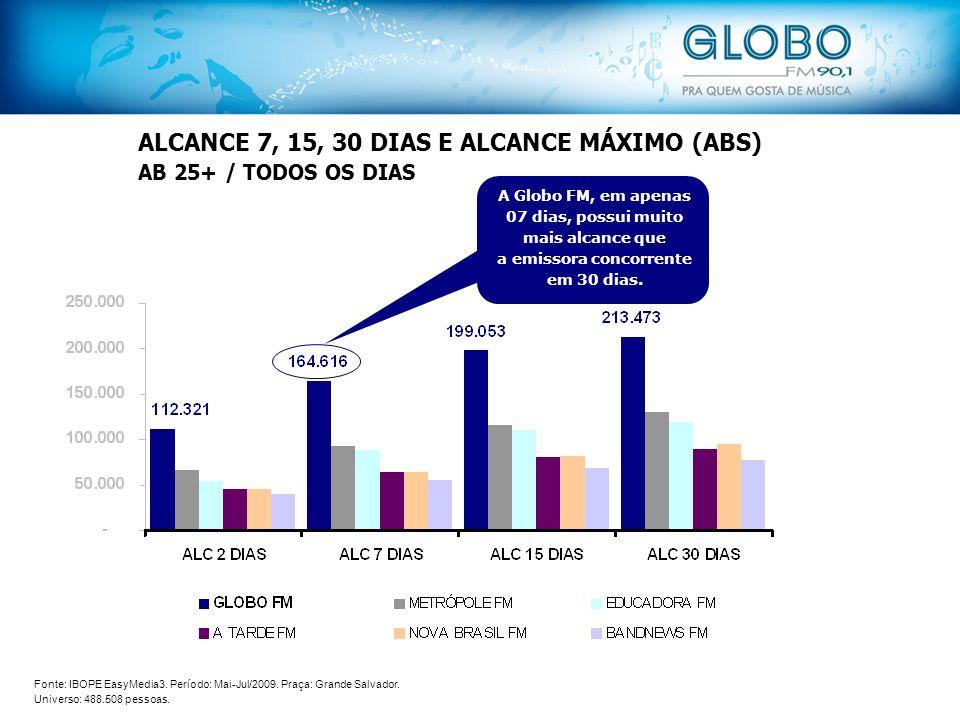 ALCANCE 7, 15, 30 DIAS E ALCANCE MÁXIMO (ABS) AB 25+ / TODOS OS DIAS A Globo FM, em apenas 07 dias, possui muito mais alcance que a emissora concorrente em 30 dias.