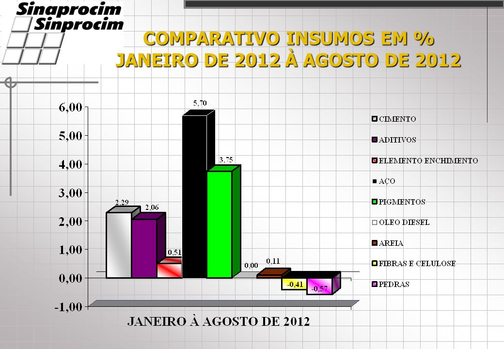 COMPARATIVO INSUMOS EM % JANEIRO DE 2012 À AGOSTO DE 2012