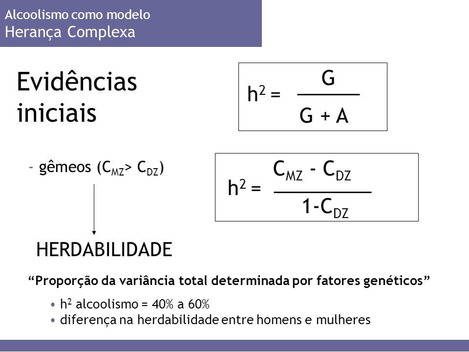 Evidências iniciais Alcoolismo como modelo Herança Complexa - gêmeos (C MZ > C DZ ) HERDABILIDADE G G + A h 2 = C MZ - C DZ 1-C DZ h 2 = Proporção da variância total determinada por fatores genéticos h 2 alcoolismo = 40% a 60% diferença na herdabilidade entre homens e mulheres