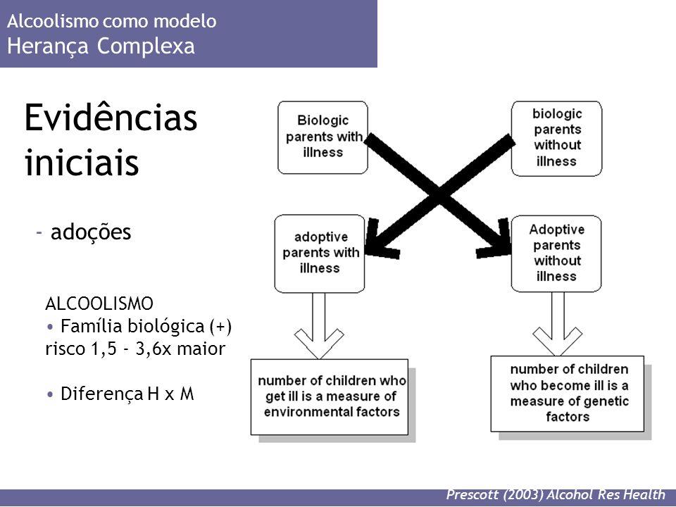 Evidências iniciais Alcoolismo como modelo Herança Complexa - adoções Prescott (2003) Alcohol Res Health ALCOOLISMO Família biológica (+) risco 1,5 - 3,6x maior Diferença H x M