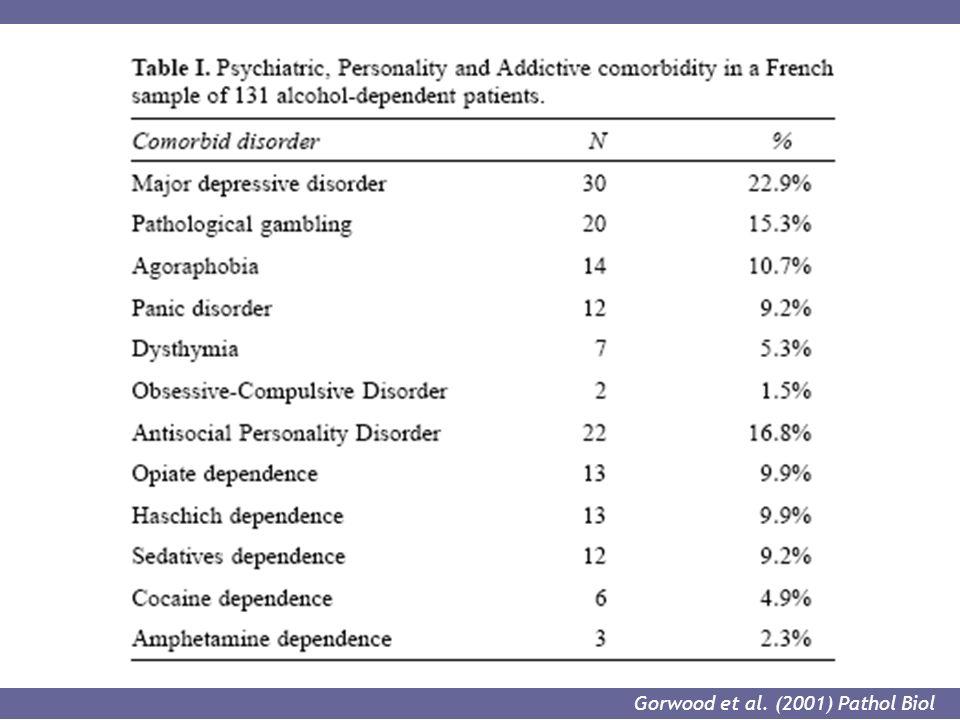 Gorwood et al. (2001) Pathol Biol