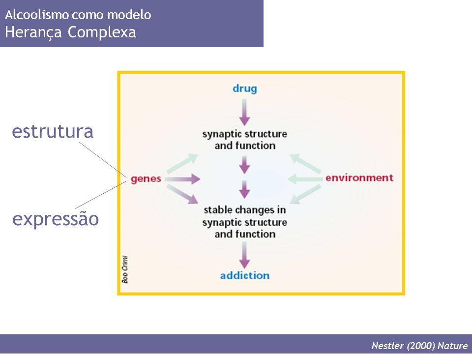 Alcoolismo como modelo Herança Complexa Nestler (2000) Nature estrutura expressão