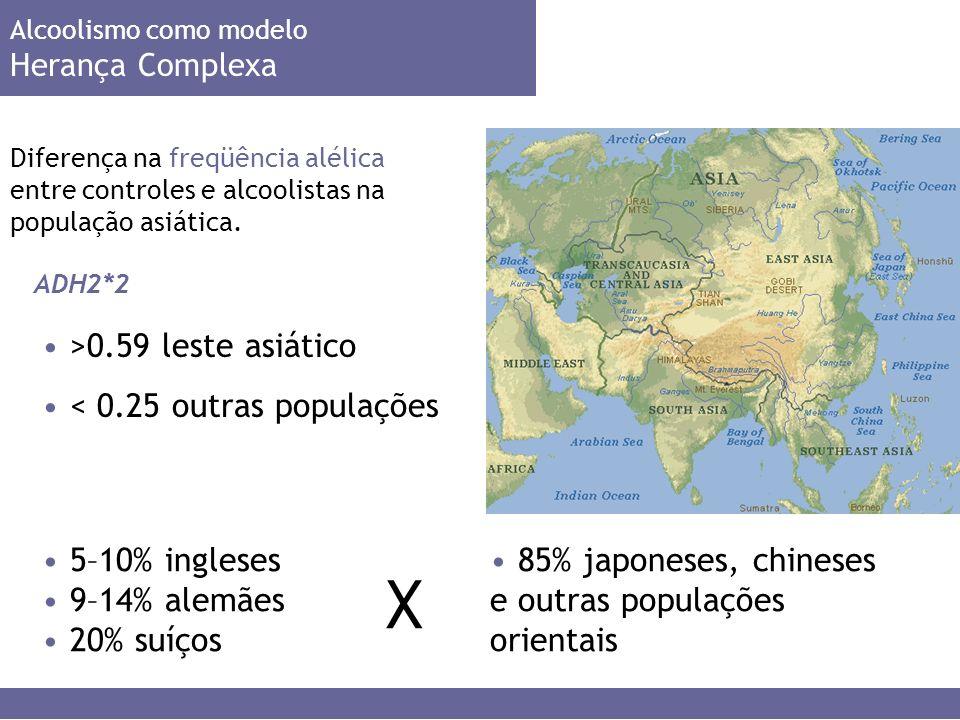 Alcoolismo como modelo Herança Complexa Diferença na freqüência alélica entre controles e alcoolistas na população asiática.