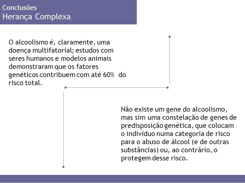 Conclusões Herança Complexa O alcoolismo é, claramente, uma doença multifatorial; estudos com seres humanos e modelos animais demonstraram que os fatores genéticos contribuem com até 60% do risco total.