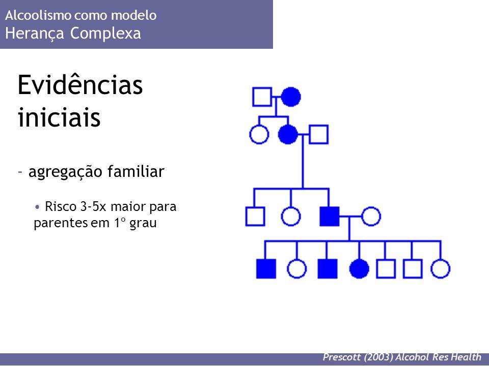 - agregação familiar Evidências iniciais Alcoolismo como modelo Herança Complexa Prescott (2003) Alcohol Res Health Risco 3-5x maior para parentes em 1º grau