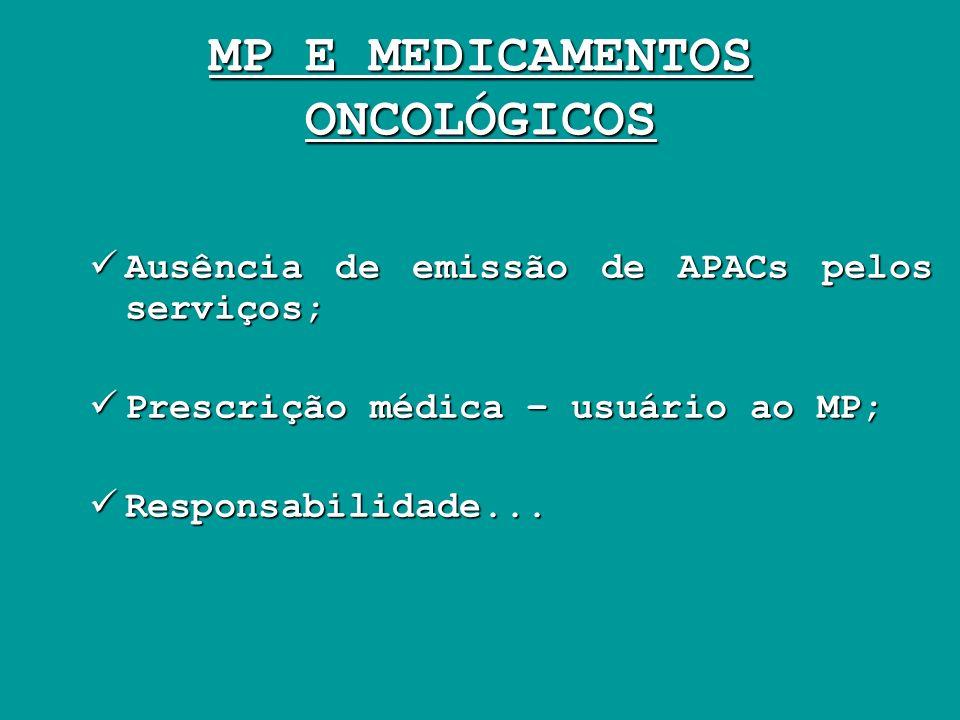 MP E MEDICAMENTOS ONCOLÓGICOS Ausência de emissão de APACs pelos serviços; Ausência de emissão de APACs pelos serviços; Prescrição médica – usuário ao