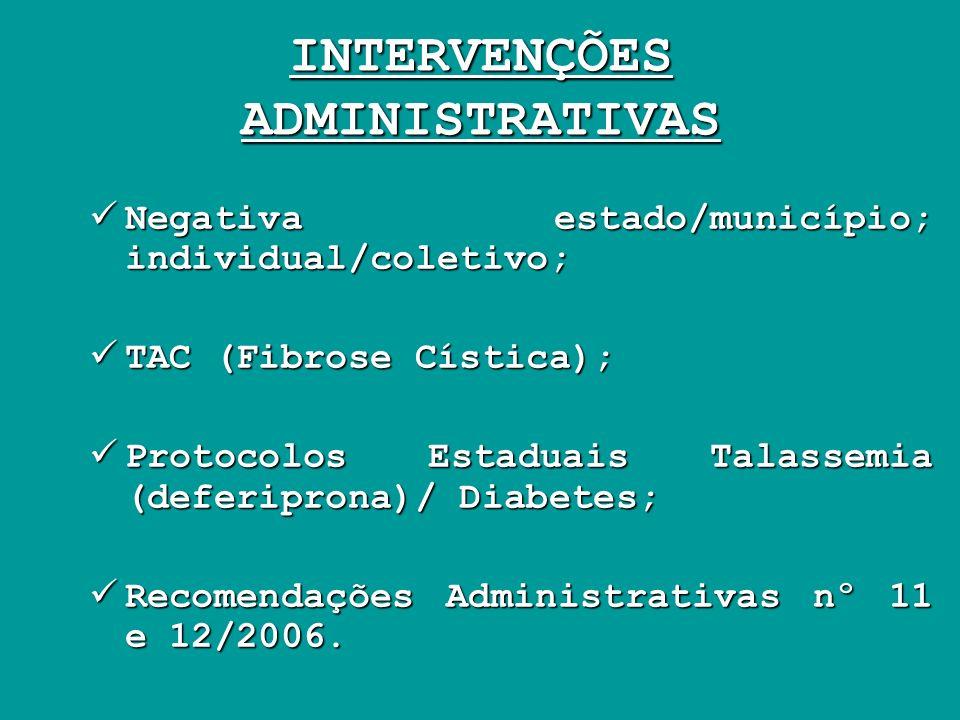 INTERVENÇÕES ADMINISTRATIVAS Negativa estado/município; individual/coletivo; Negativa estado/município; individual/coletivo; TAC (Fibrose Cística); TA