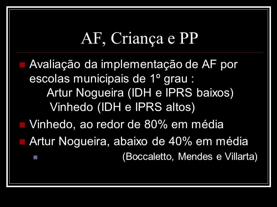 AF, Criança e PP Avaliação da implementação de AF por escolas municipais de 1º grau : Artur Nogueira (IDH e IPRS baixos) Vinhedo (IDH e IPRS altos) Vi