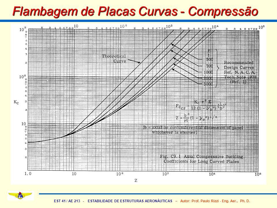 EST 41 / AE 213 - ESTABILIDADE DE ESTRUTURAS AERONÁUTICAS – Autor: Prof. Paulo Rizzi - Eng. Aer., Ph. D. Flambagem de Placas Curvas - Compressão