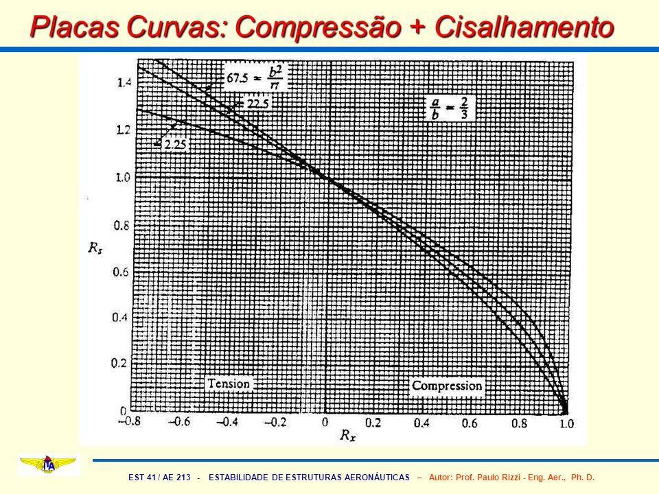 EST 41 / AE 213 - ESTABILIDADE DE ESTRUTURAS AERONÁUTICAS – Autor: Prof. Paulo Rizzi - Eng. Aer., Ph. D. Placas Curvas: Compressão + Cisalhamento