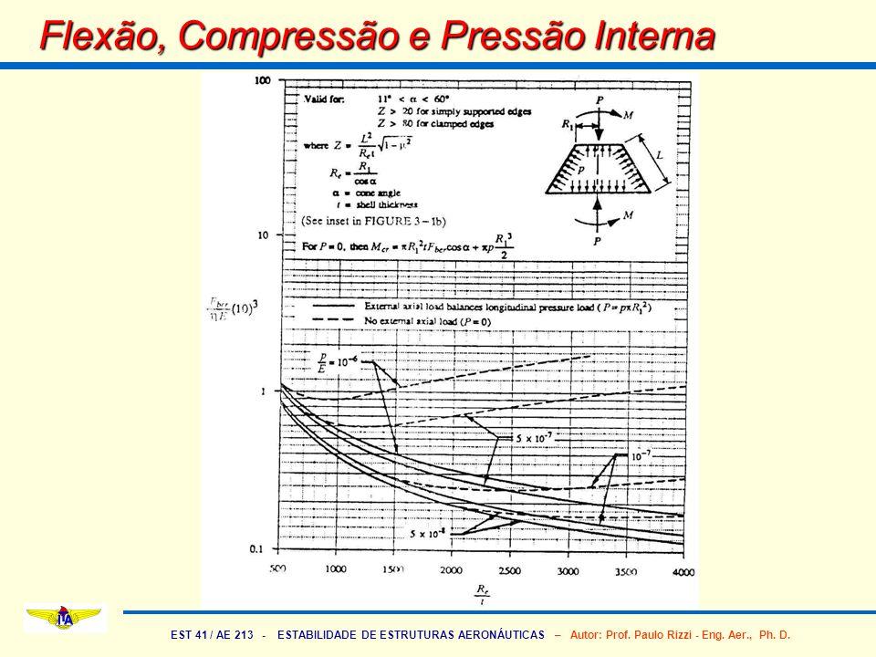 EST 41 / AE 213 - ESTABILIDADE DE ESTRUTURAS AERONÁUTICAS – Autor: Prof. Paulo Rizzi - Eng. Aer., Ph. D. Flexão, Compressão e Pressão Interna