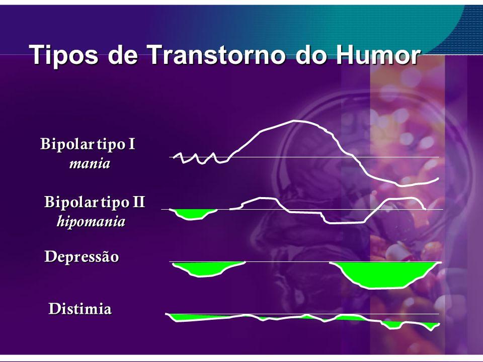 Tipos de Transtorno do Humor Bipolar tipo I mania mania Bipolar tipo II hipomania hipomania Depressão Distimia