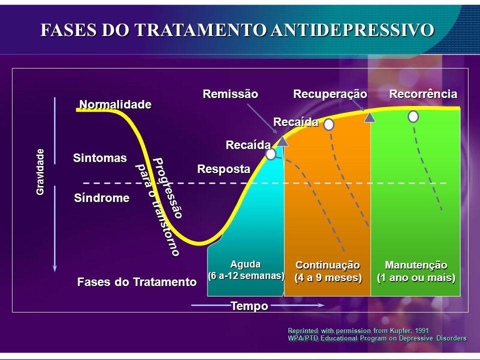 Reprinted with permission from Kupfer, 1991 WPA/PTD Educational Program on Depressive Disorders Gravidade Tempo Resposta Recaída Recorrência Manutençã
