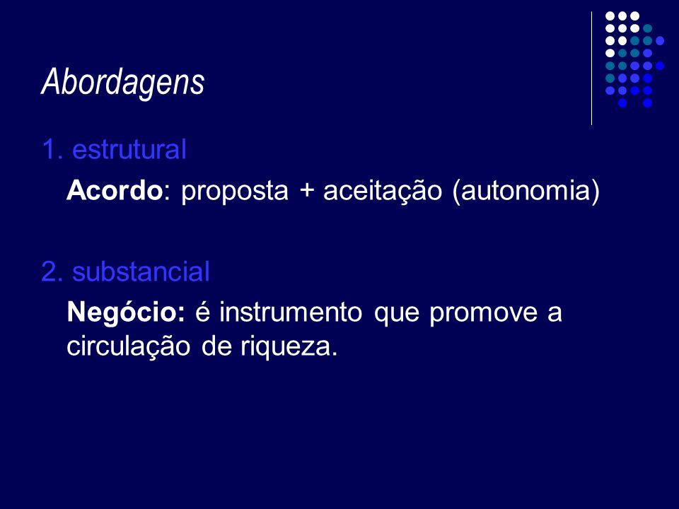 2.Validade (art. 104 do CC) agente capaz: objeto lícito, determinado ou determinável e possível.